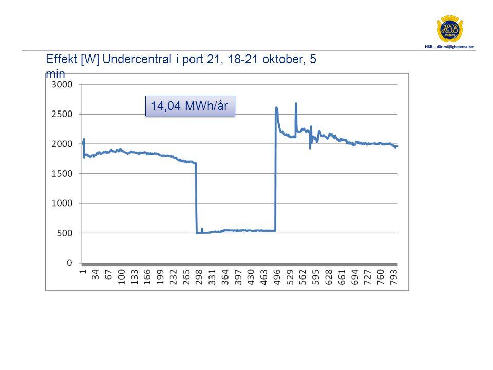 Effekt [W] Central A1a1L, 21-28 oktober, 3 min